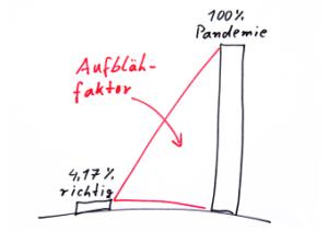 4,17% richtig = 100% Pandemie
