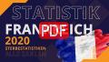 Analysen,  Grafiken,  Frankreich